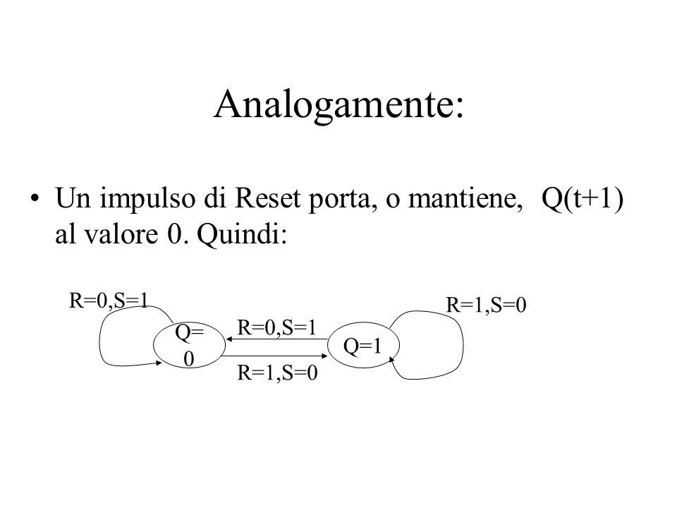 Analogamente: Un impulso di Reset porta, o mantiene, Q(t+1) al valore 0. Quindi: Q=0. Q=1. R=0,S=1.