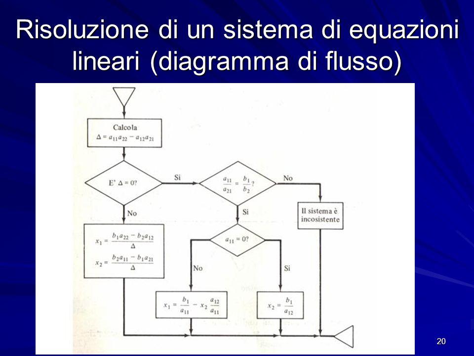 Risoluzione di un sistema di equazioni lineari (diagramma di flusso)