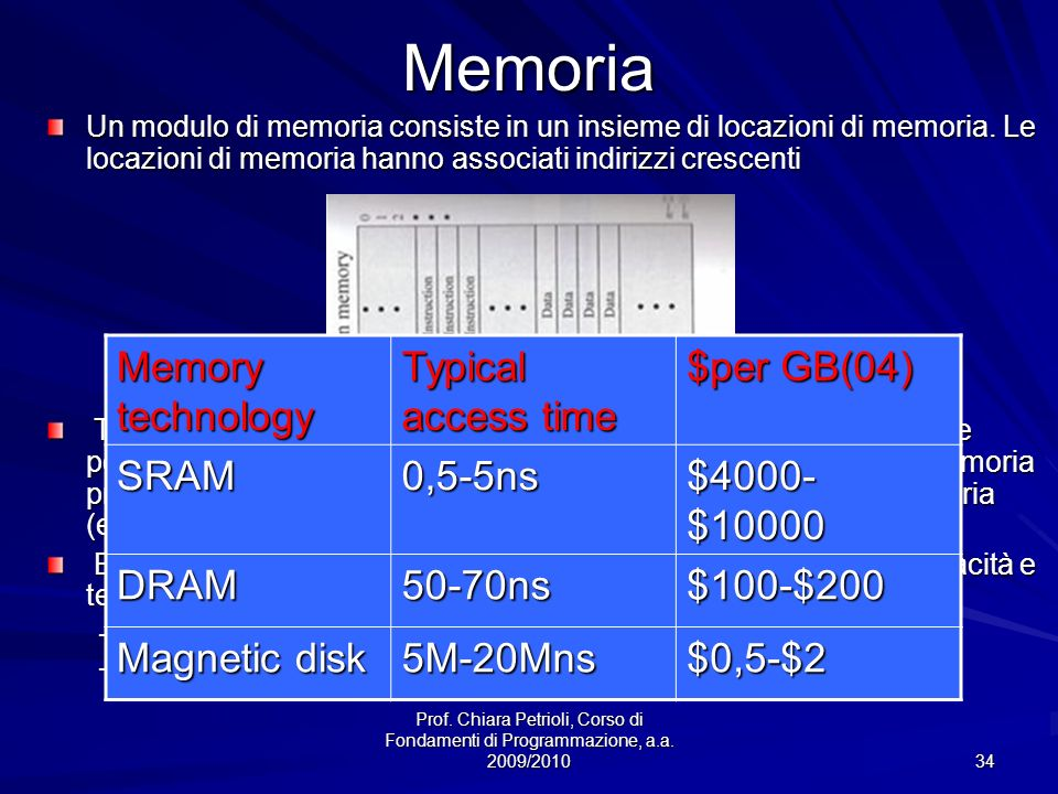 Memoria Memory technology Typical access time $per GB(04) SRAM 0,5-5ns