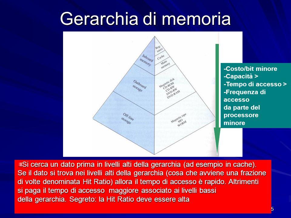 Gerarchia di memoria -Costo/bit minore. -Capacità > -Tempo di accesso > -Frequenza di accesso. da parte del processore.