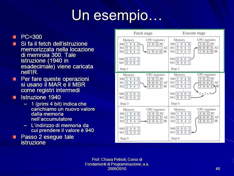 Un esempio…PC=300.