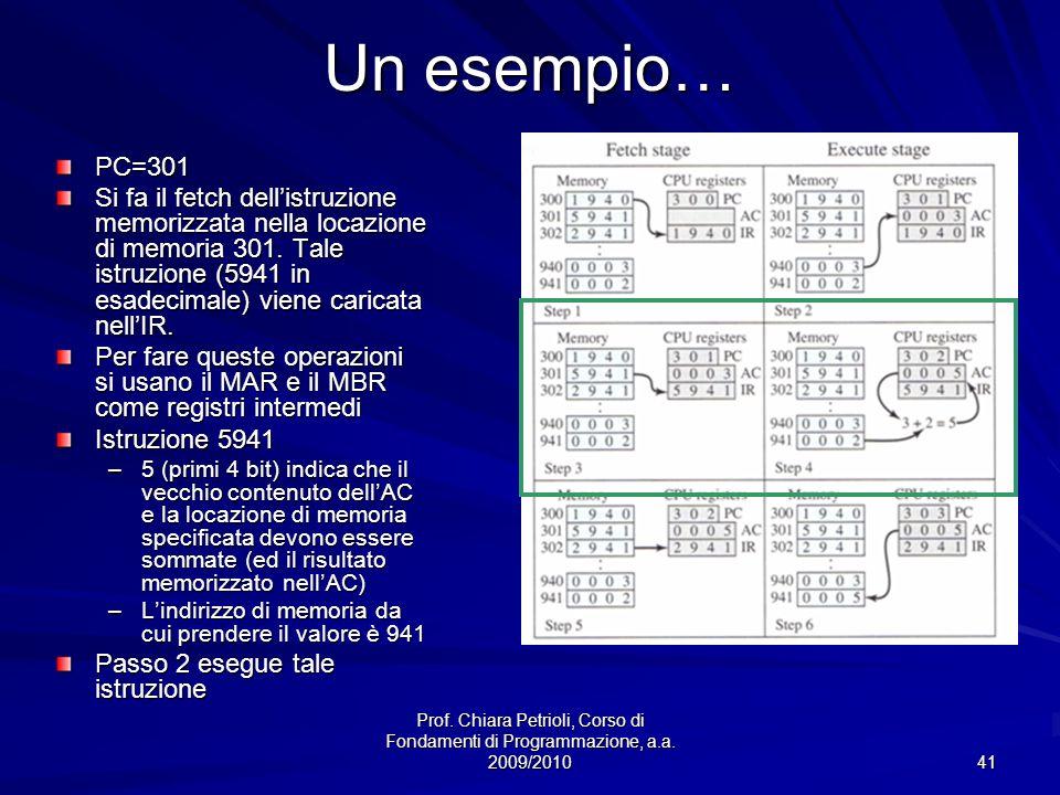 Un esempio… PC=301.