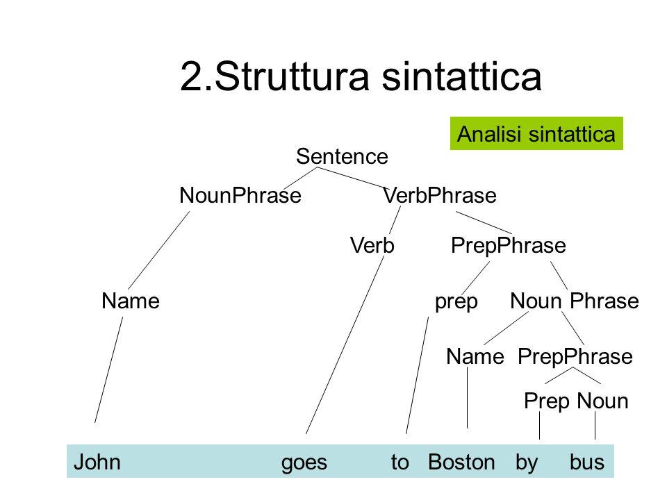 2.Struttura sintattica Analisi sintattica Sentence