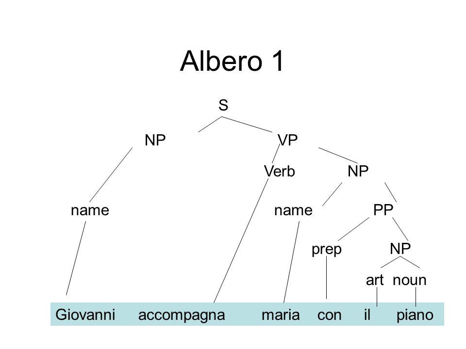 Albero 1 S NP VP Verb NP name name PP prep NP art noun