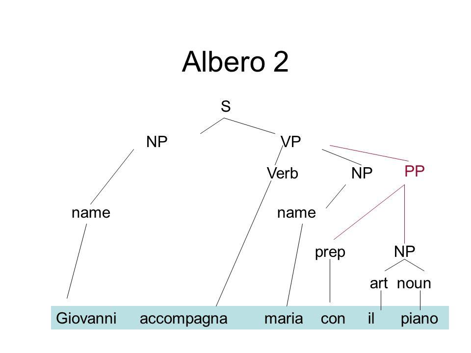 Albero 2 S NP VP PP Verb NP name name prep NP art noun