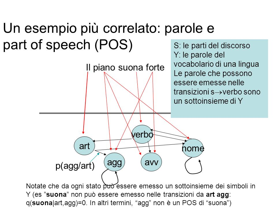 Un esempio più correlato: parole e part of speech (POS)