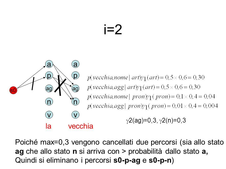 i=2a. p. ag. n. v. s0. la. a. p. ag. n. v. 2(ag)=0,3, 2(n)=0,3. vecchia. Poiché max=0,3 vengono cancellati due percorsi (sia allo stato.