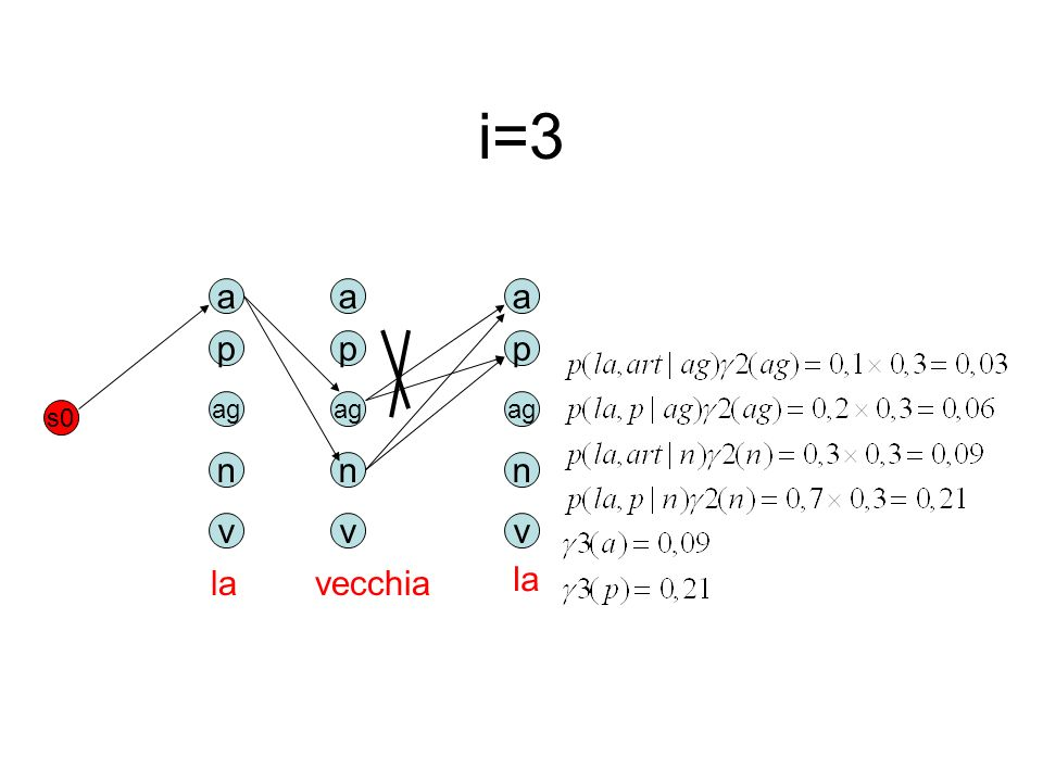 i=3 a p ag n v s0 la vecchia a p ag n v la