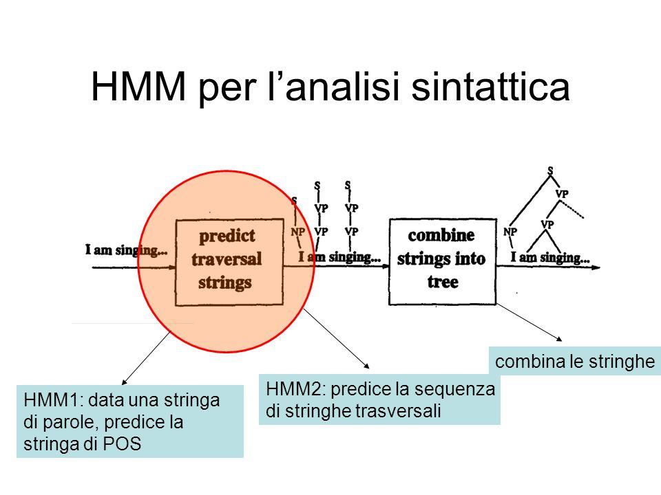 HMM per l'analisi sintattica