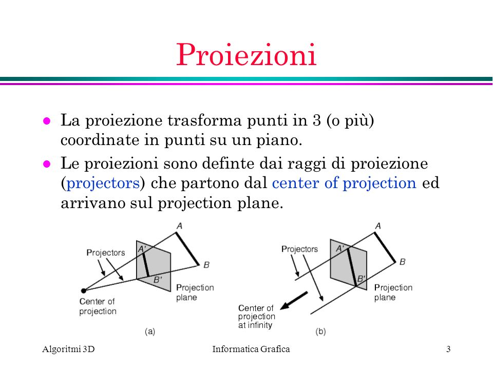 Proiezioni La proiezione trasforma punti in 3 (o più) coordinate in punti su un piano.