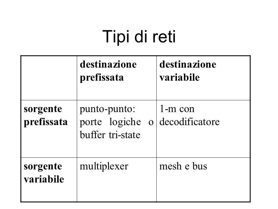 Tipi di reti destinazione prefissata destinazione variabile