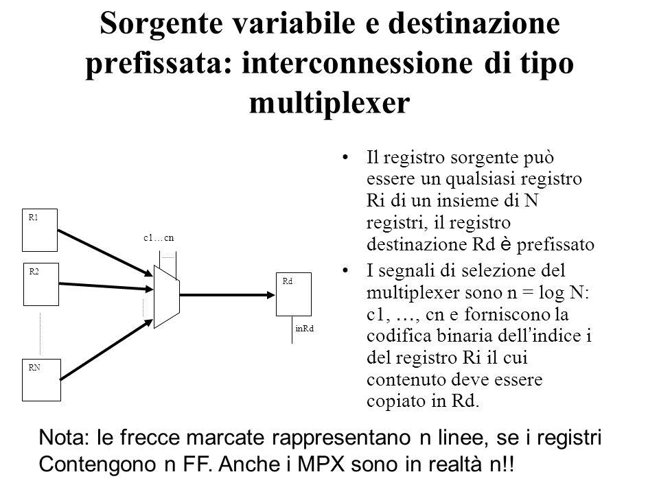 Sorgente variabile e destinazione prefissata: interconnessione di tipo multiplexer