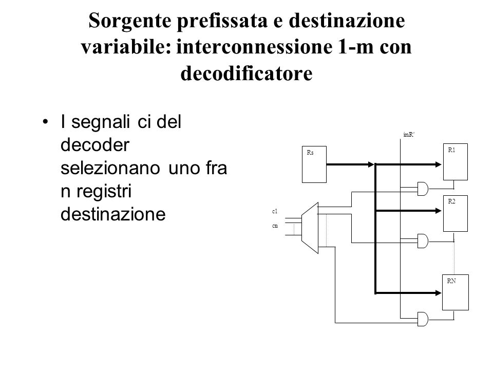 Sorgente prefissata e destinazione variabile: interconnessione 1-m con decodificatore