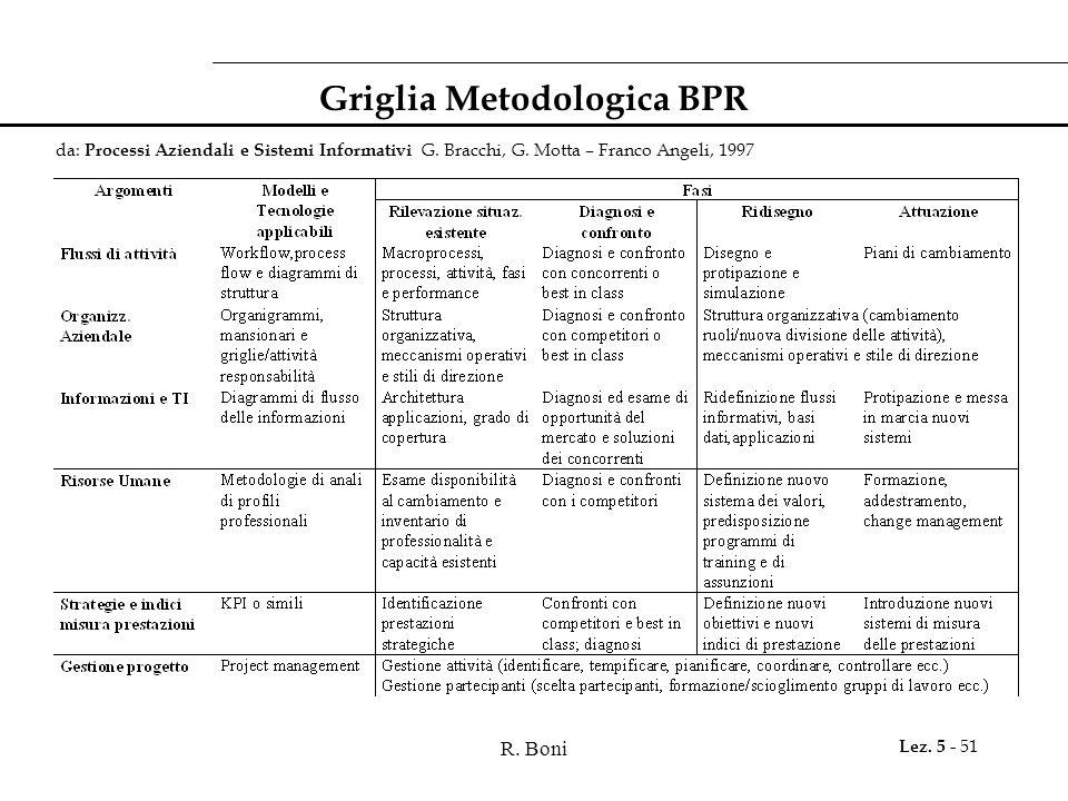 Griglia Metodologica BPR