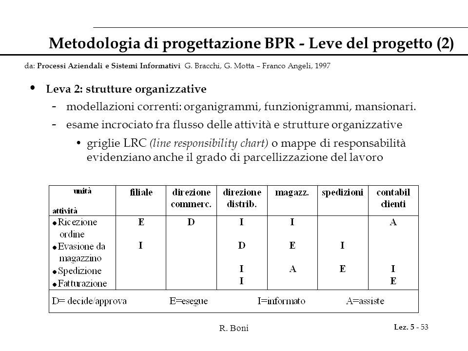 Metodologia di progettazione BPR - Leve del progetto (2)
