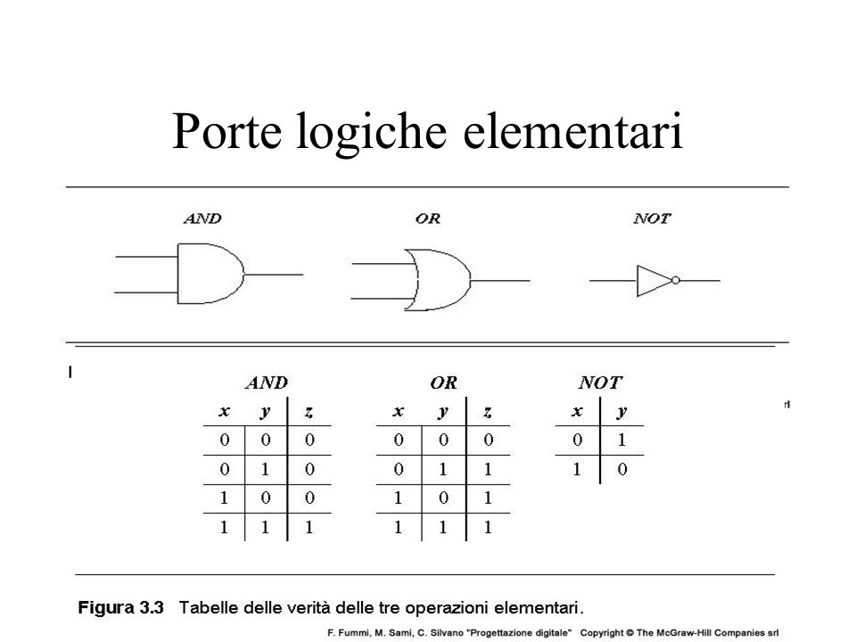 Porte logiche elementari