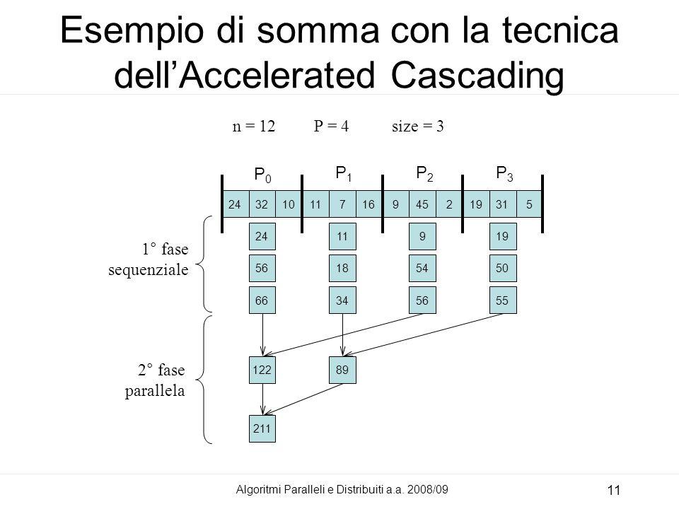 Esempio di somma con la tecnica dell'Accelerated Cascading