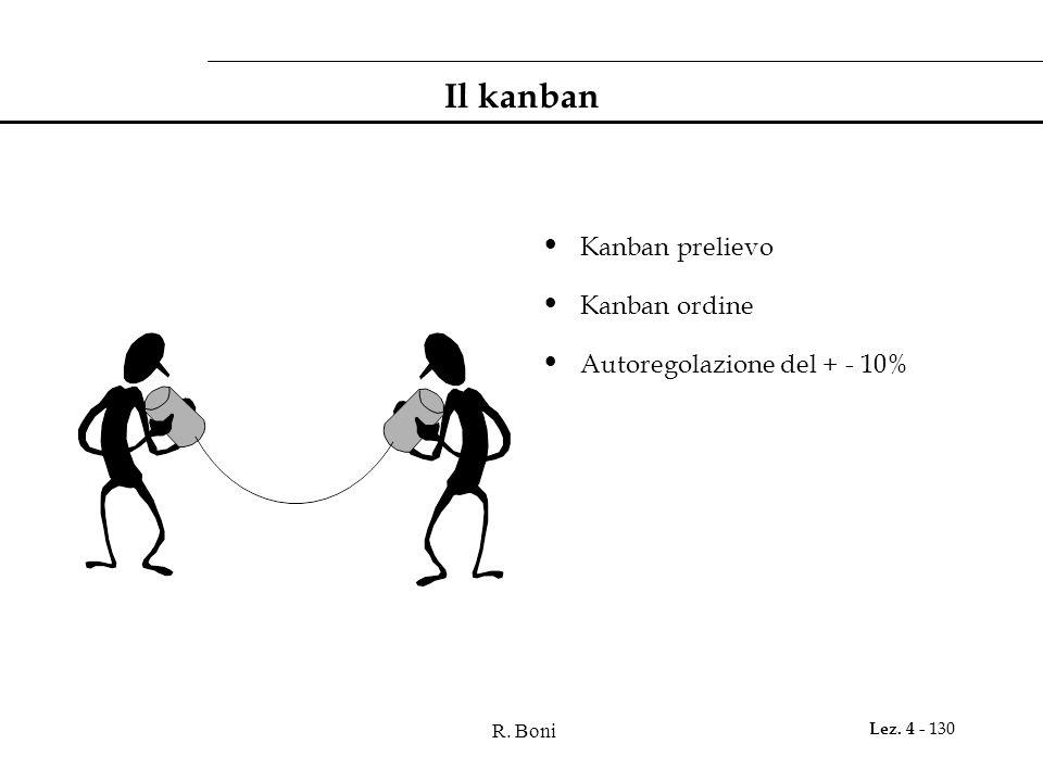 Il kanban Kanban prelievo Kanban ordine Autoregolazione del + - 10%