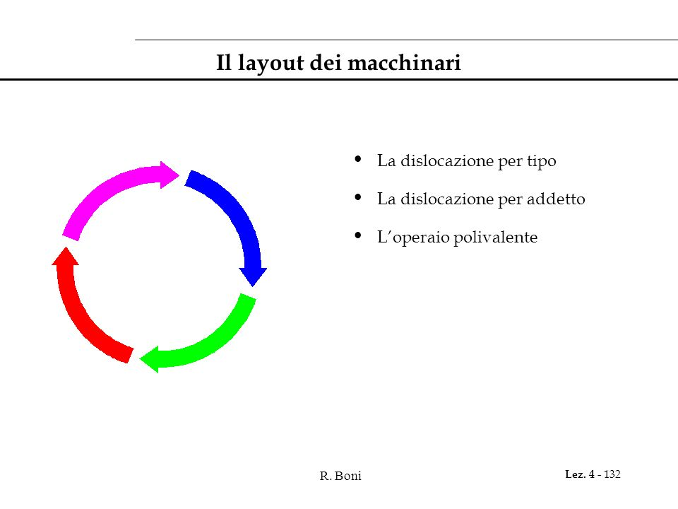 Il layout dei macchinari