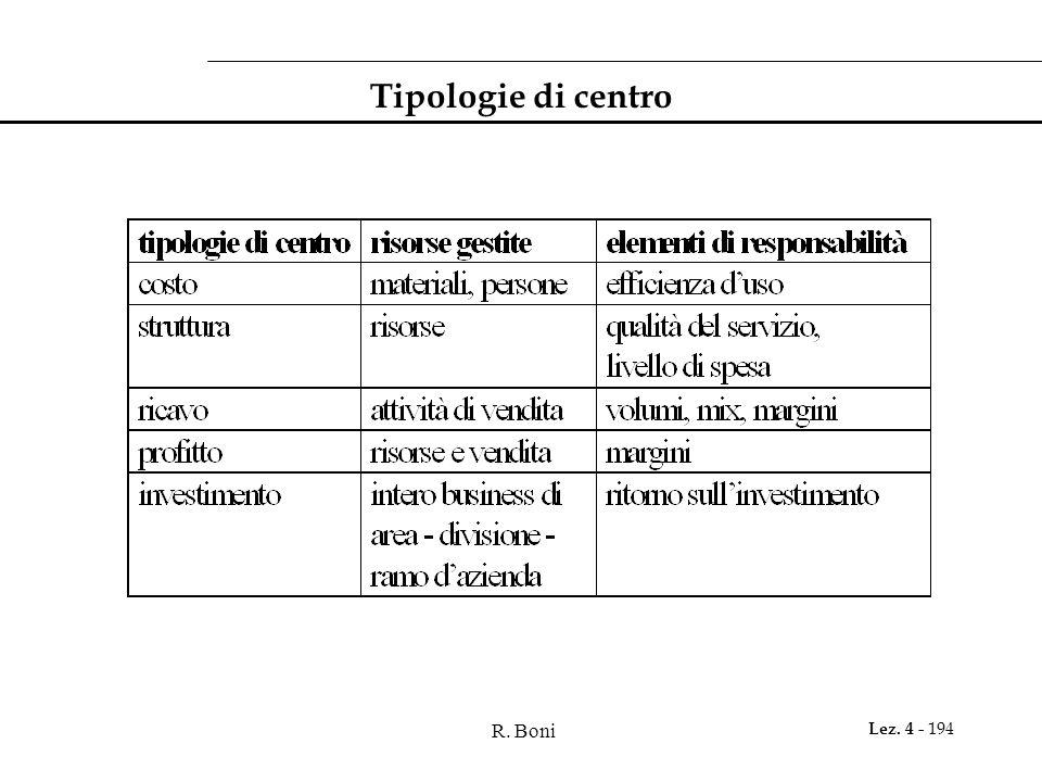 Tipologie di centro R. Boni
