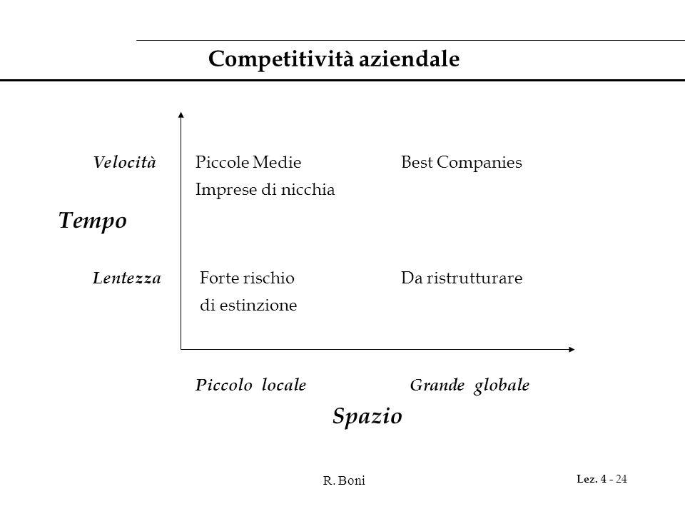 Competitività aziendale