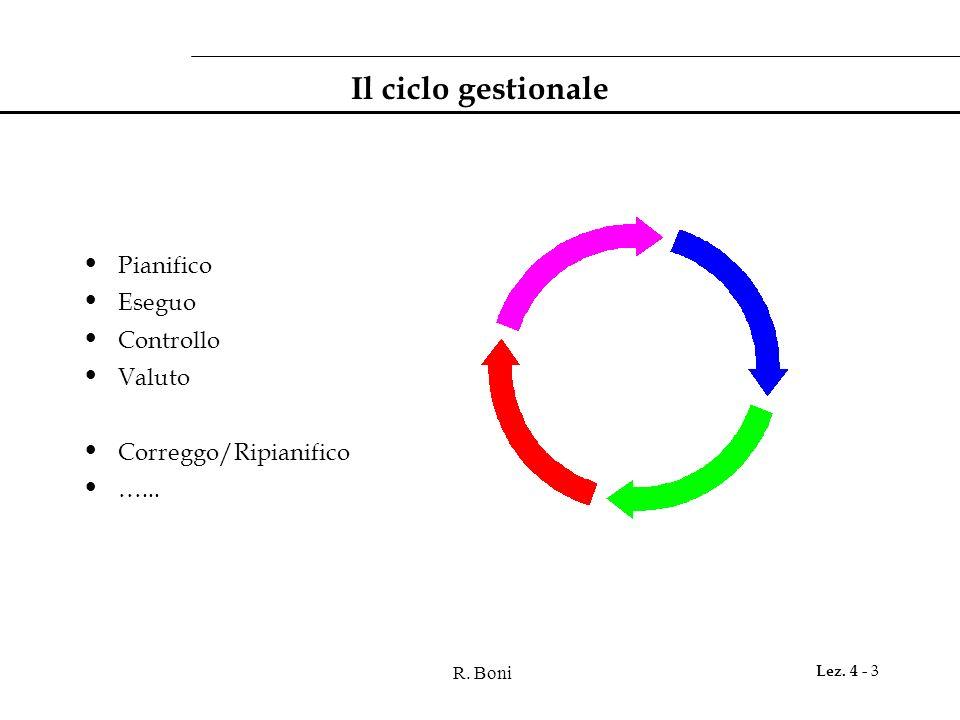 Il ciclo gestionale Pianifico Eseguo Controllo Valuto