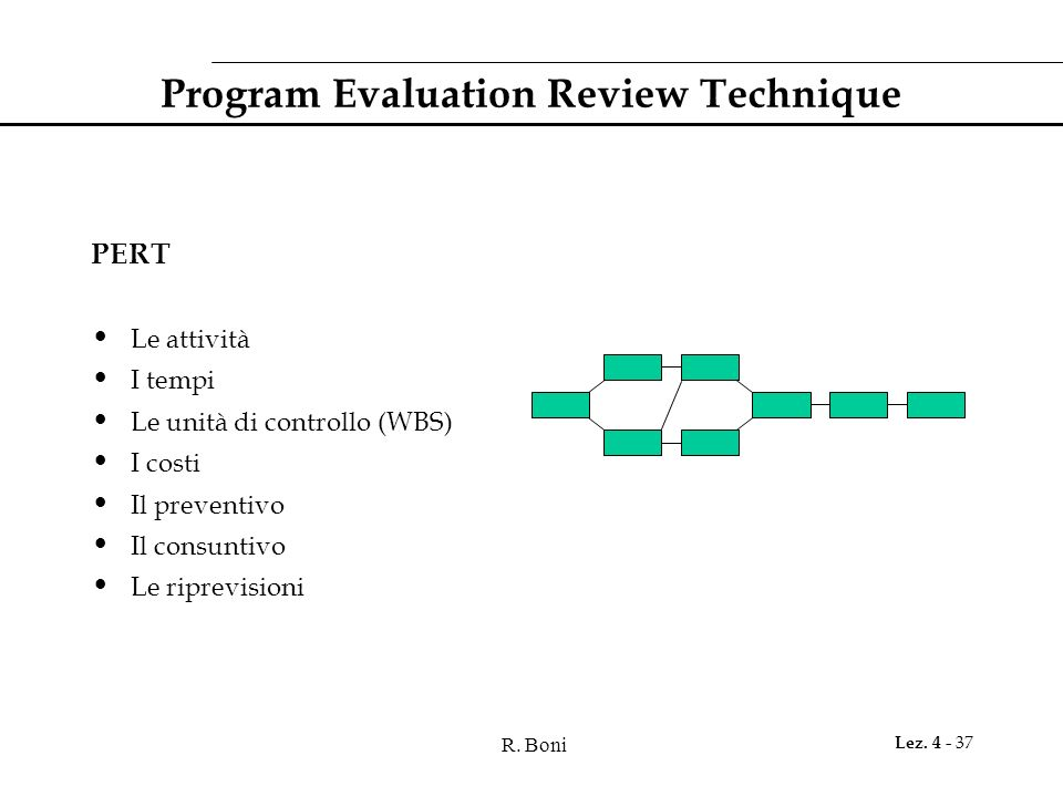 Program Evaluation Review Technique