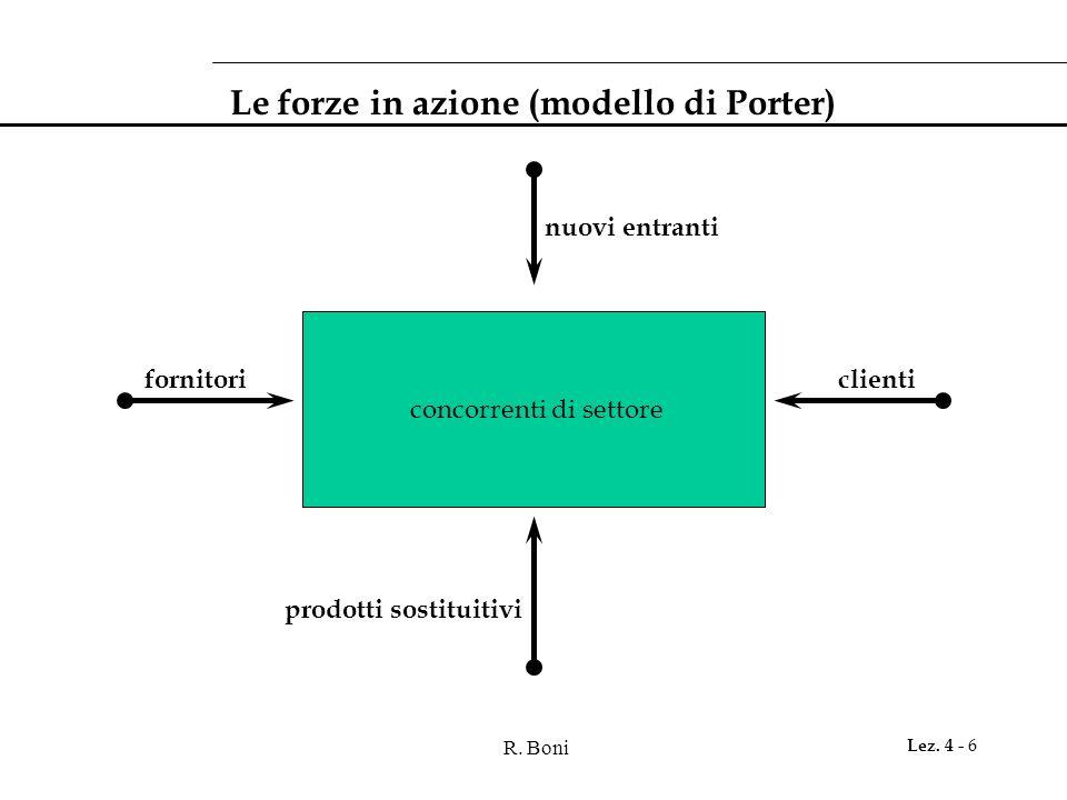 Le forze in azione (modello di Porter)