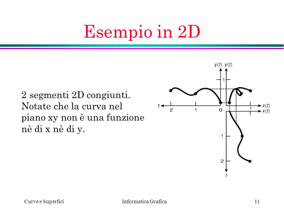 Esempio in 2D 2 segmenti 2D congiunti. Notate che la curva nel