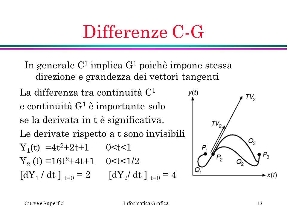 Differenze C-G In generale C1 implica G1 poichè impone stessa direzione e grandezza dei vettori tangenti.