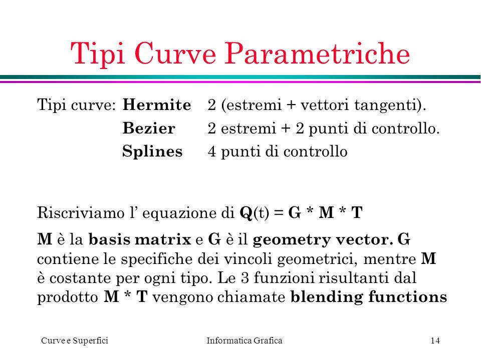 Tipi Curve Parametriche