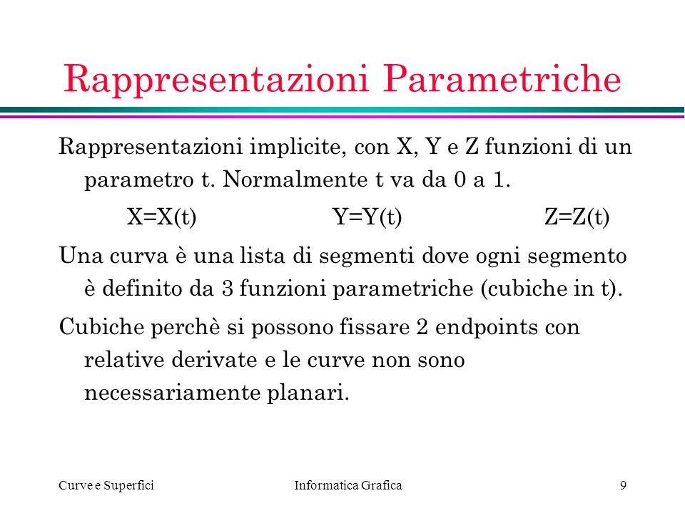 Rappresentazioni Parametriche