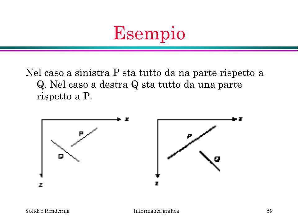 Esempio Nel caso a sinistra P sta tutto da na parte rispetto a Q. Nel caso a destra Q sta tutto da una parte rispetto a P.