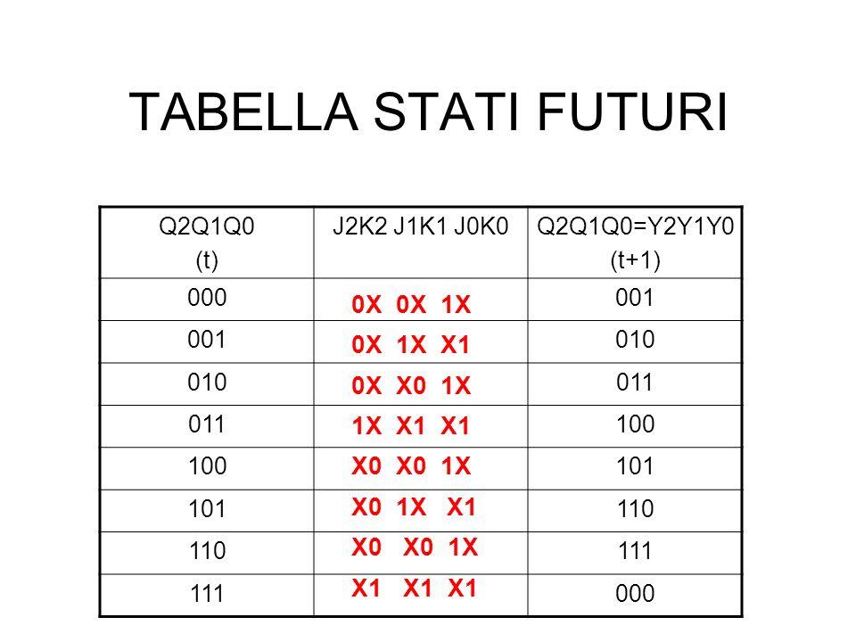 TABELLA STATI FUTURI 0X 0X 1X 0X 1X X1 0X X0 1X 1X X1 X1 X0 X0 1X