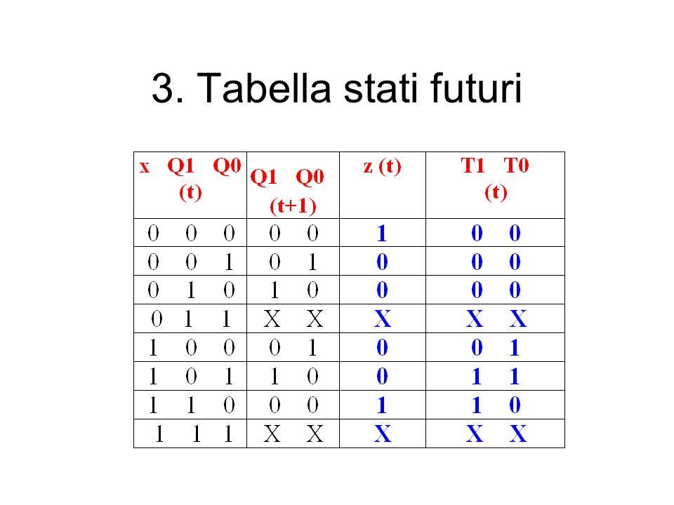 3. Tabella stati futuri