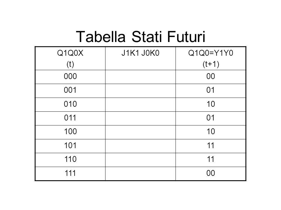 Tabella Stati Futuri Q1Q0X (t) J1K1 J0K0 Q1Q0=Y1Y0 (t+1) 000 00 001 01