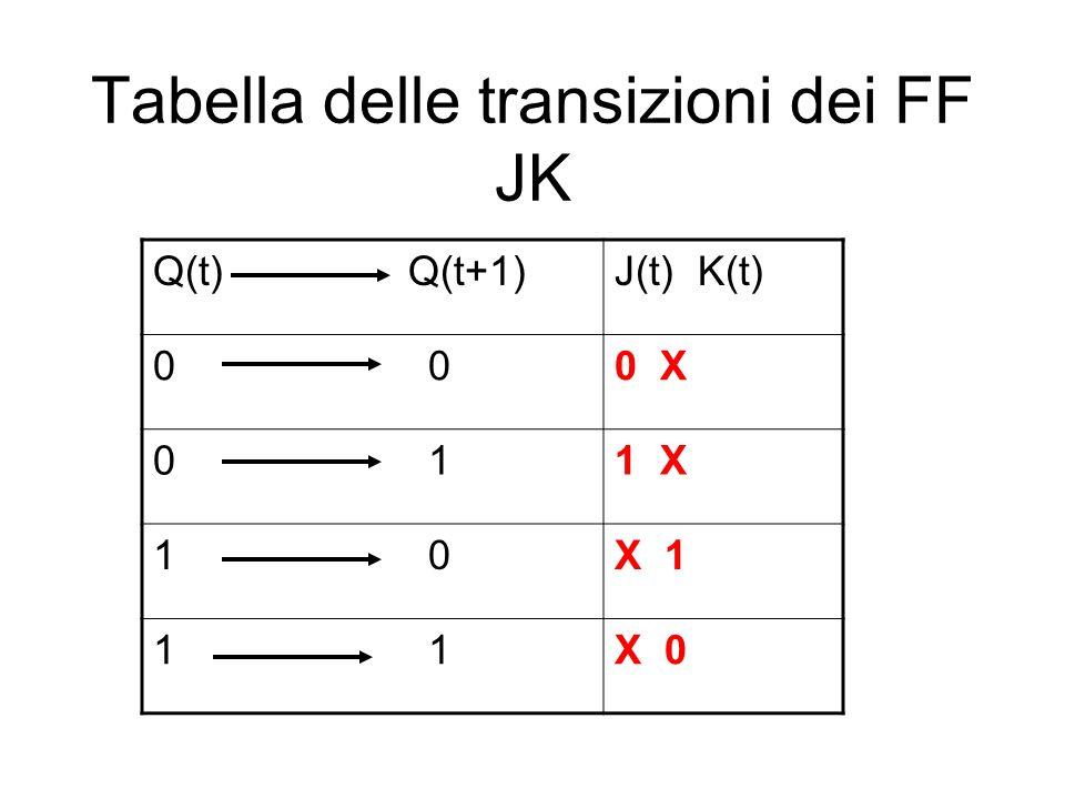 Tabella delle transizioni dei FF JK