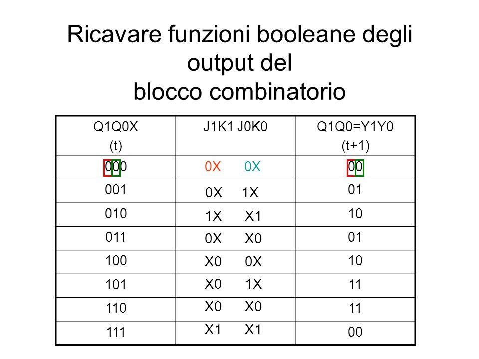 Ricavare funzioni booleane degli output del blocco combinatorio