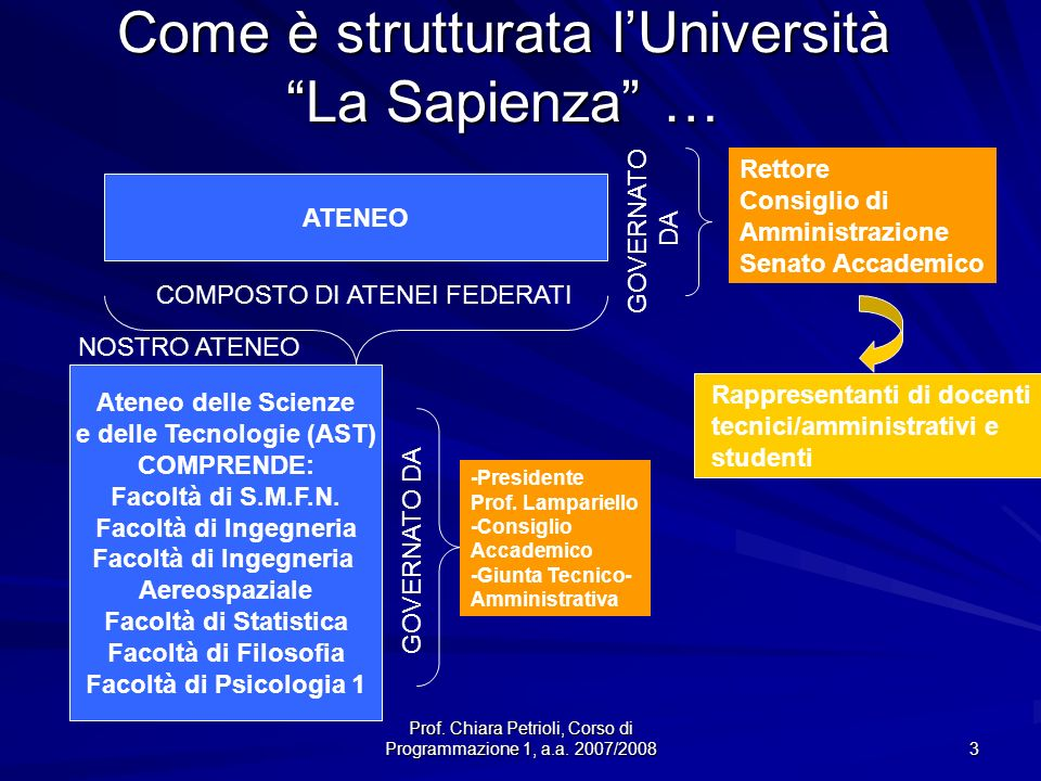 Come è strutturata l'Università La Sapienza …