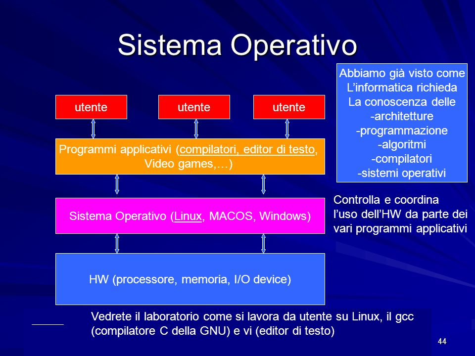 Sistema Operativo Abbiamo già visto come L'informatica richieda