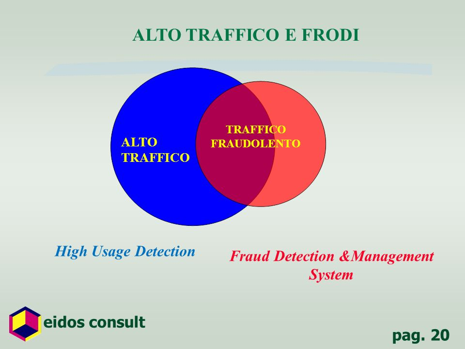Fraud Detection &Management System