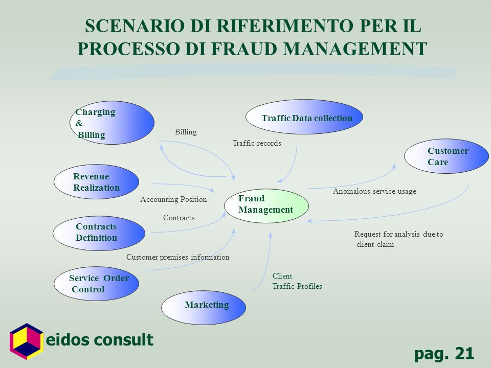 SCENARIO DI RIFERIMENTO PER IL PROCESSO DI FRAUD MANAGEMENT