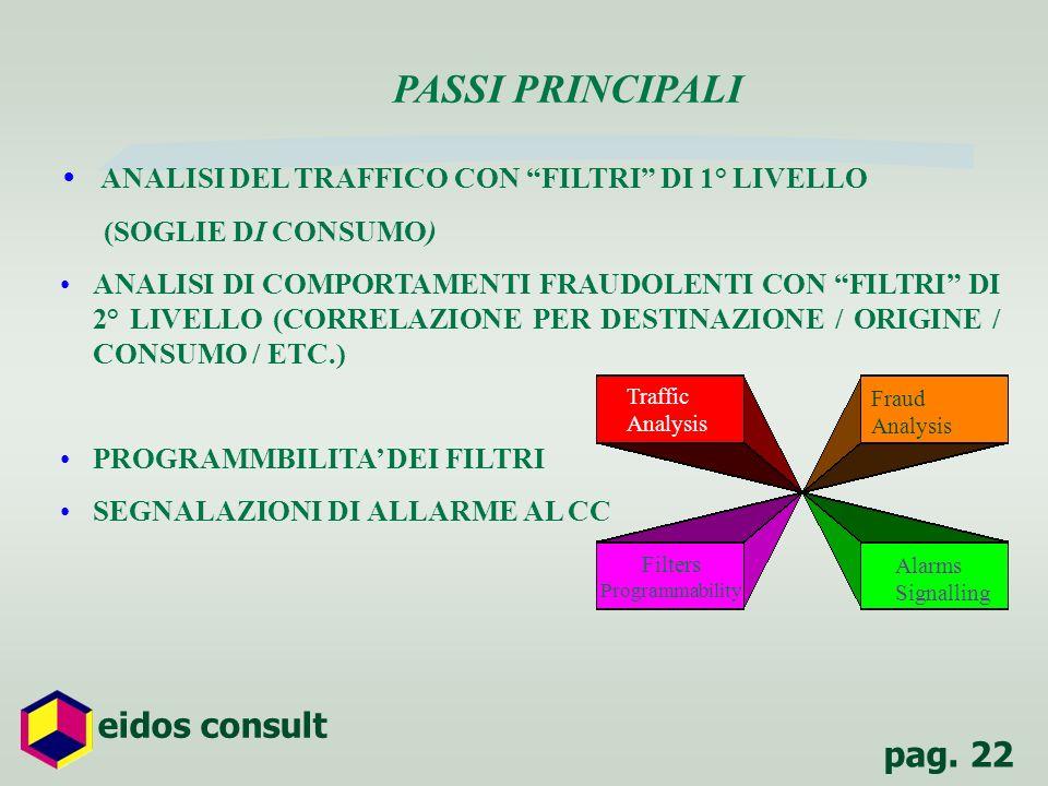 PASSI PRINCIPALI ANALISI DEL TRAFFICO CON FILTRI DI 1° LIVELLO