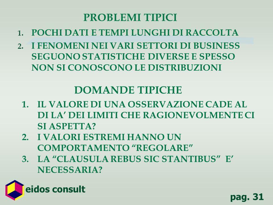 PROBLEMI TIPICI DOMANDE TIPICHE