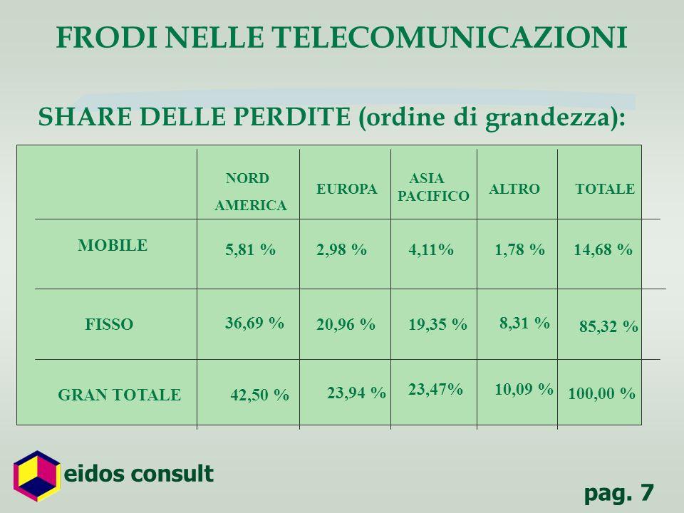 FRODI NELLE TELECOMUNICAZIONI