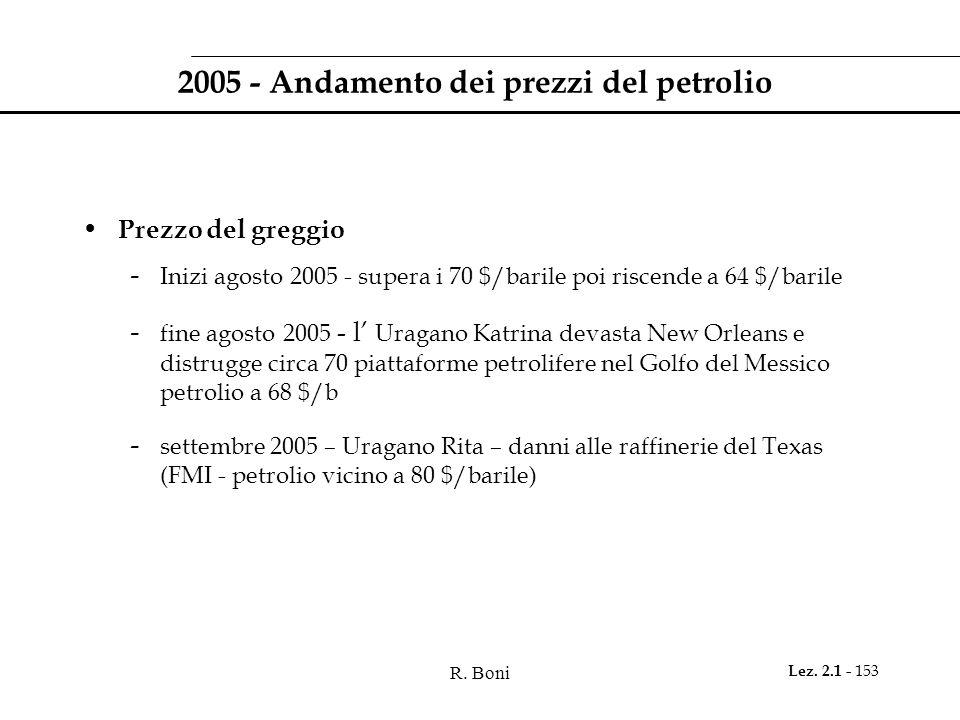 2005 - Andamento dei prezzi del petrolio