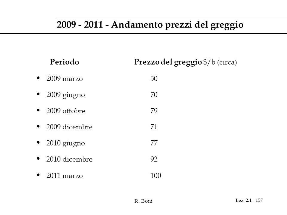2009 - 2011 - Andamento prezzi del greggio