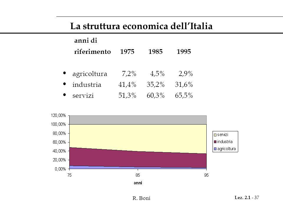 La struttura economica dell'Italia