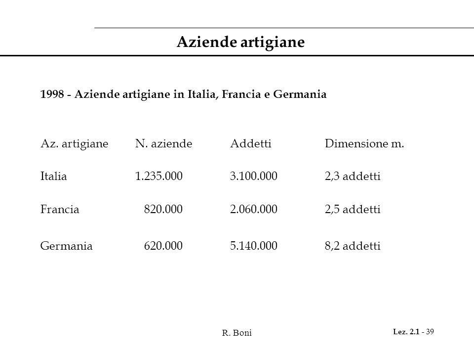 Aziende artigiane1998 - Aziende artigiane in Italia, Francia e Germania. Az. artigiane N. aziende Addetti Dimensione m.