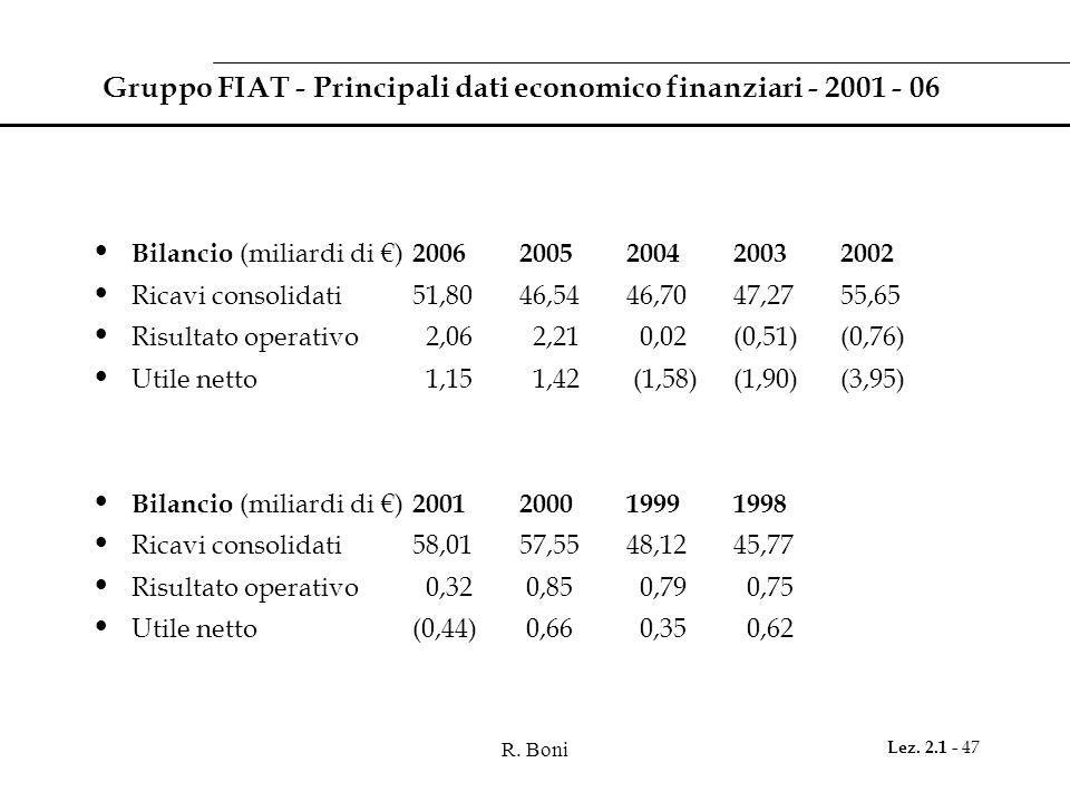 Gruppo FIAT - Principali dati economico finanziari - 2001 - 06
